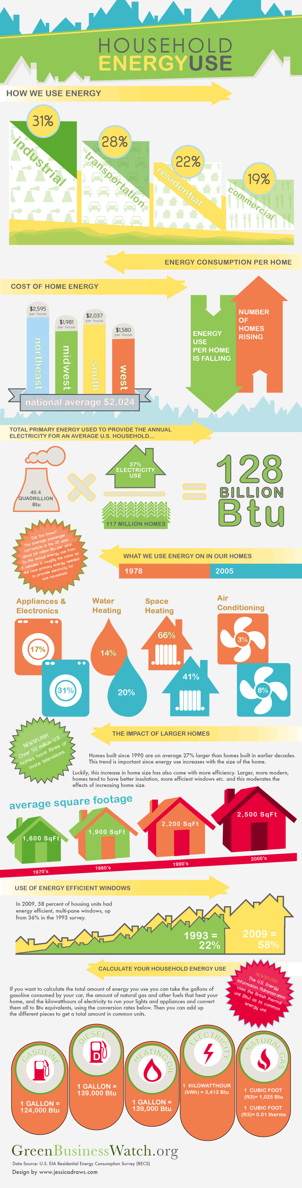 Us Household Energy Use Infographic Aaa Sun Control